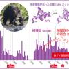 動物たちの150年【コラムリレー第30回】