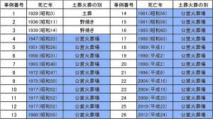 三笠市の土葬・火葬の年代(聞き取りを行なった26事例中)