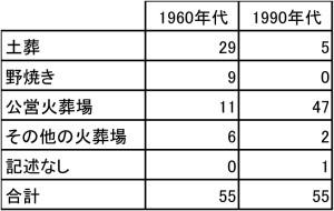全国的な土葬・火葬の数(『死・葬送・墓制資料集成』の整理より)