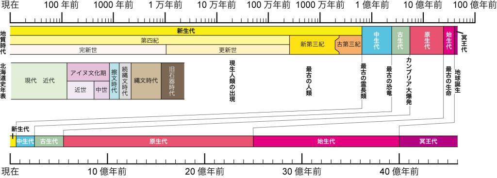 地質時代と北海道史 地球は、46億年という長大な時間スケールをもっているため、似たような専門分野でも対象としている時代は様々である。