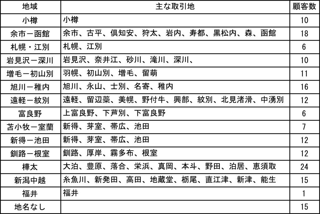 富田宗左右衛門商店の主な顧客所在地(大正末~昭和初期)