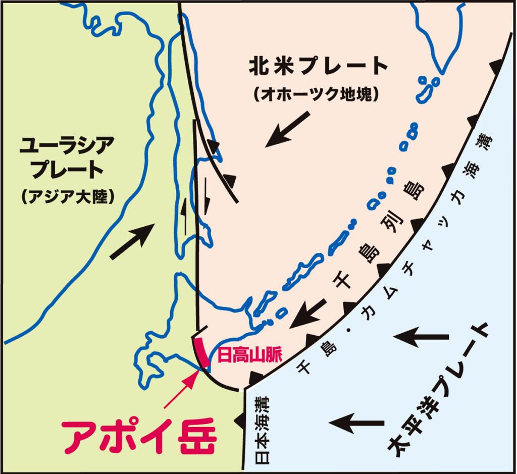 図1 約1300万年前の北海道付近のプレート配置図